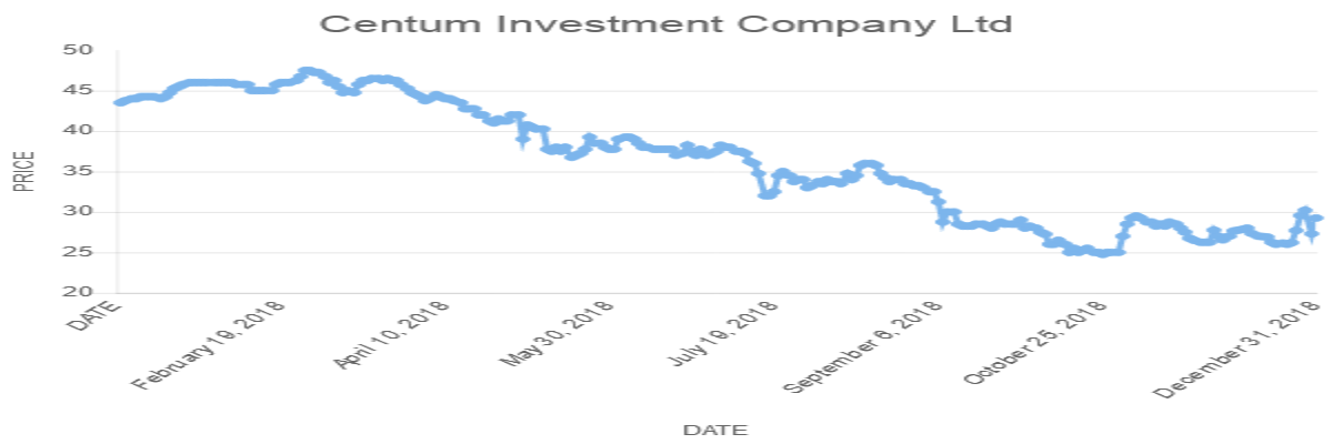 Centum Investment Company Ltd