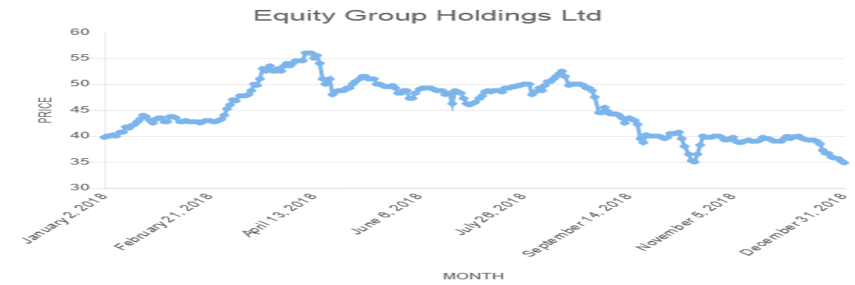 Equity Group Holdings Ltd
