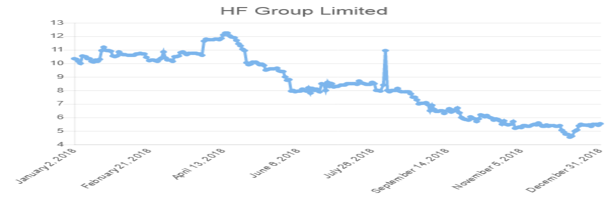 HF Group Limited