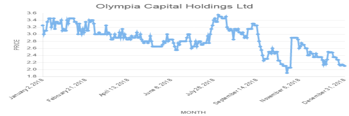Olympia Capital Holdings Ltd