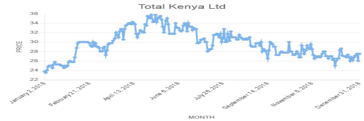 Total Kenya Ltd